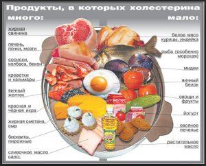 Содержание-холестерина-в-продуктах